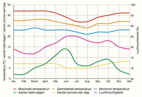 Grafiek van het klimaat in Ghana per maand